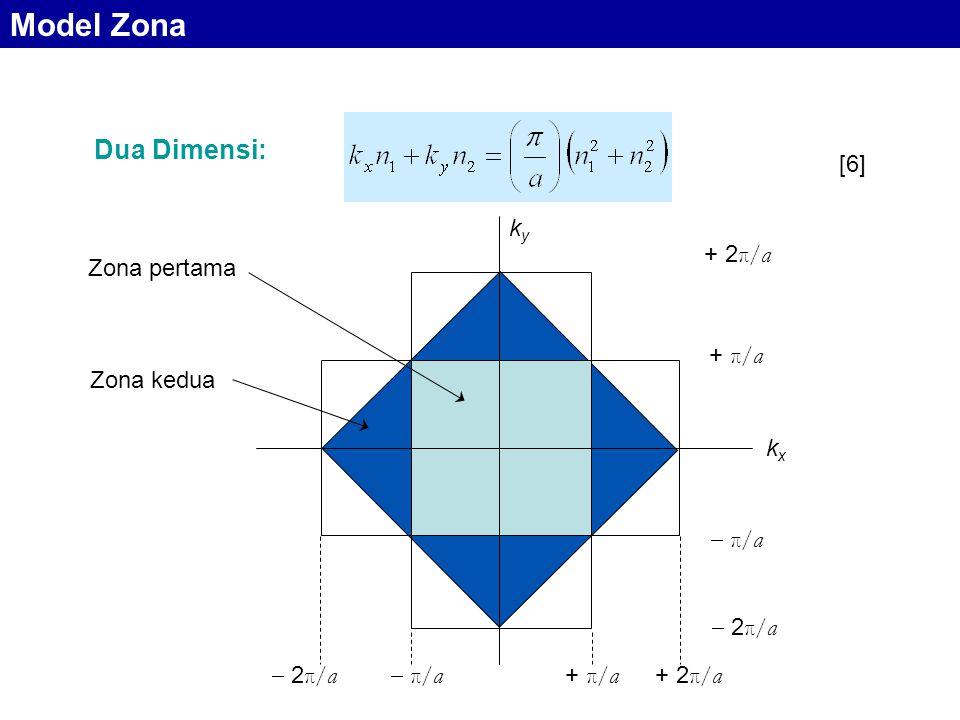 Model Zona Dua Dimensi: [6] ky  π/a + π/a + 2π/a  2π/a Zona pertama